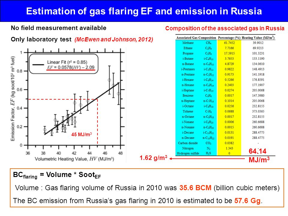 Estimation of gas flaring EF and emission in Russia No field measurement available Only laboratory test (McEwen and Johnson, 2012) BC flaring = Volume * Soot EF Volume : Gas flaring volume of Russia in 2010 was 35.6 BCM (billion cubic meters) The BC emission from Russia's gas flaring in 2010 is estimated to be 57.6 Gg.