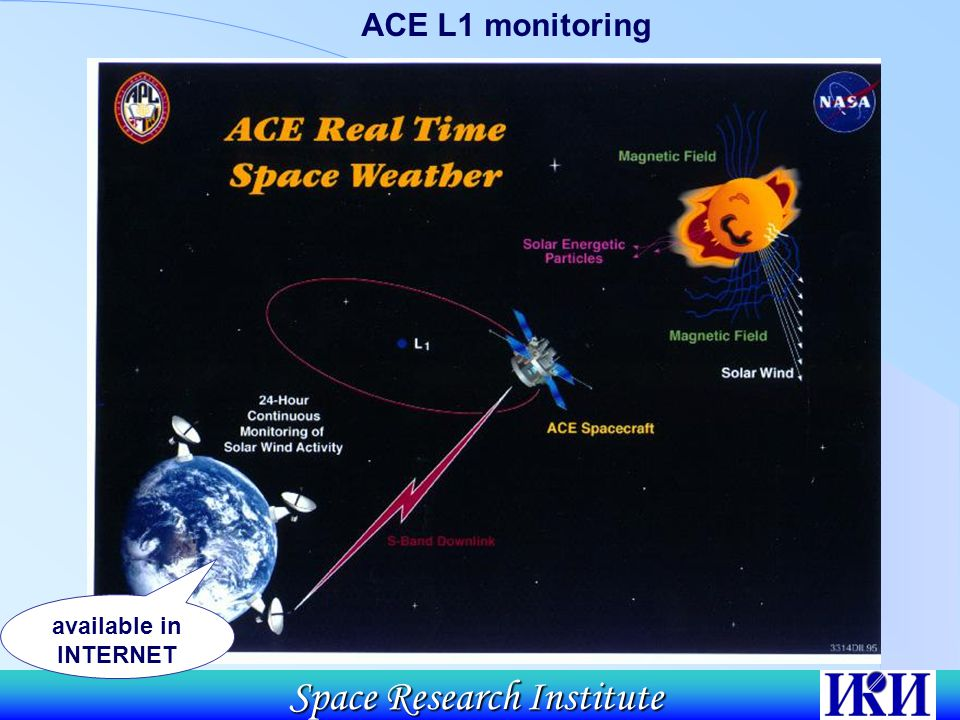 Space Research Institute ACE L1 monitoring available in INTERNET