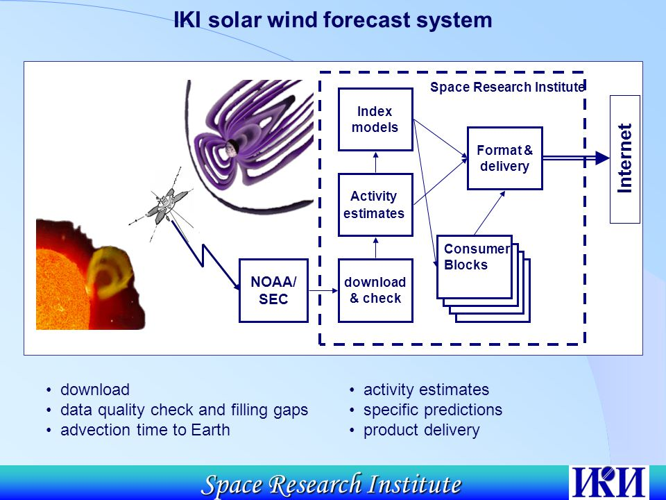 Space Research Institute NOAA/ SEC download & check Activity estimates Index models Space Research Institute Format & delivery Consumer Blocks Internet download data quality check and filling gaps advection time to Earth IKI solar wind forecast system activity estimates specific predictions product delivery