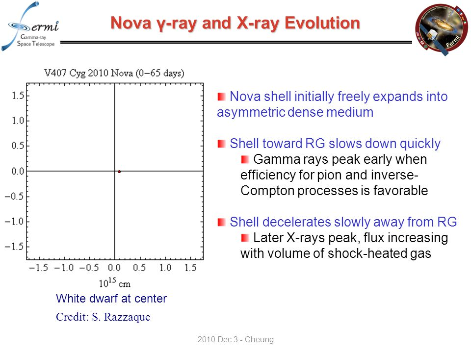 Nova γ-ray and X-ray Evolution White dwarf at center Credit: S.