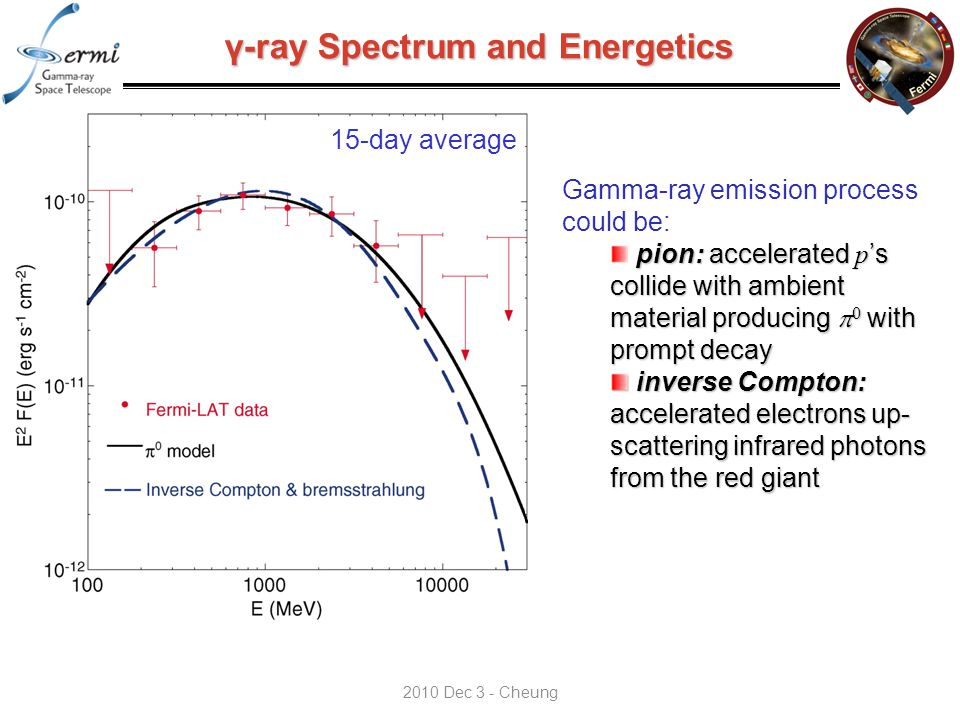 γ-ray Spectrum and Energetics 15-day average Gamma-ray emission process could be: pion: accelerated p 's collide with ambient material producing  0 with prompt decay inverse Compton: accelerated electrons up- scattering infrared photons from the red giant inverse Compton: accelerated electrons up- scattering infrared photons from the red giant 2010 Dec 3 - Cheung