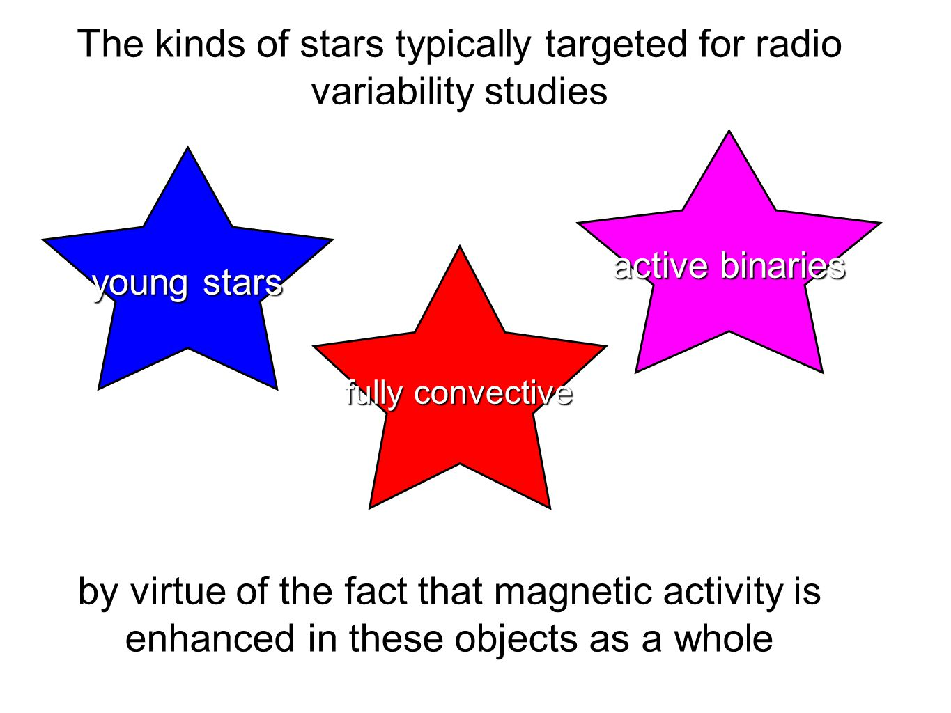 The kinds of stars typically targeted for radio variability studies young stars active binaries fully convective by virtue of the fact that magnetic activity is enhanced in these objects as a whole