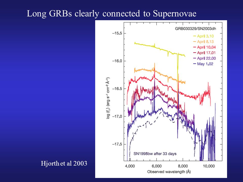 Long GRBs clearly connected to Supernovae Hjorth et al 2003