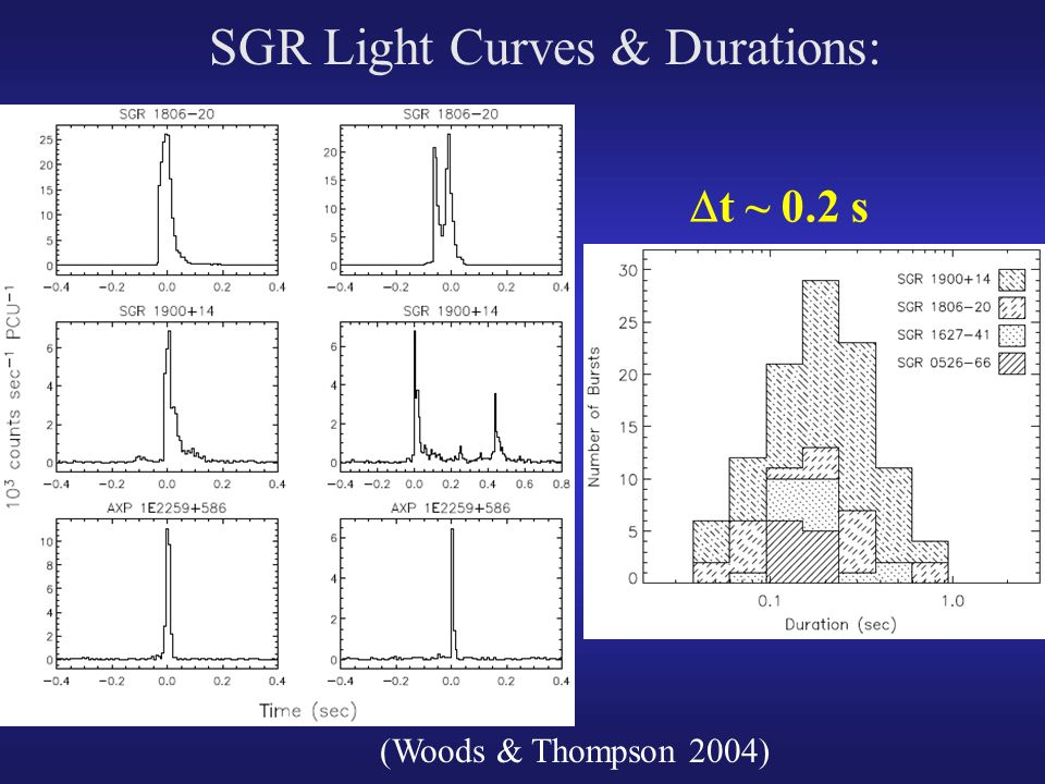 SGR Light Curves & Durations: (Woods & Thompson 2004)  t ~ 0.2 s