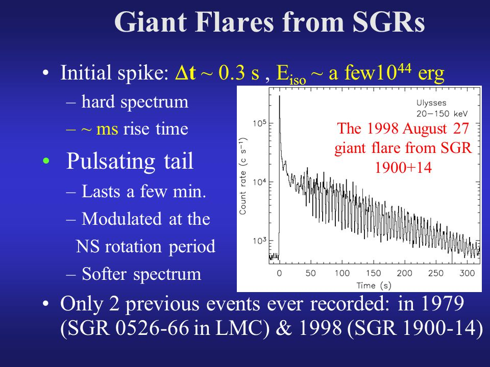 Giant Flares from SGRs Initial spike:  t ~ 0.3 s, E iso ~ a few10 44 erg –hard spectrum –~ ms rise time Pulsating tail –Lasts a few min.