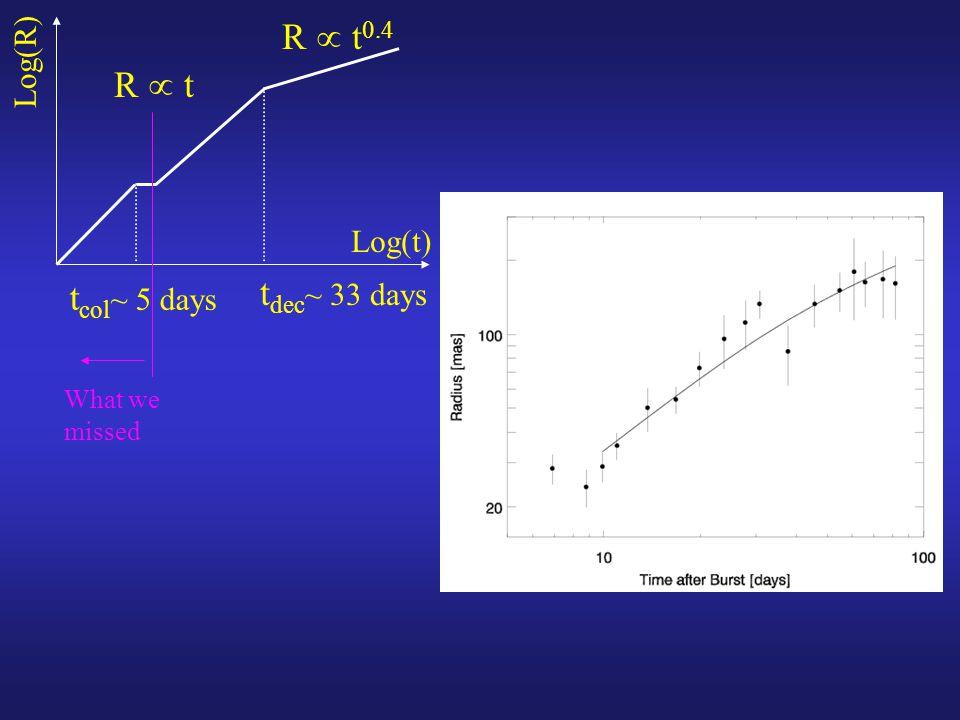 Log(R) Log(t) t col ~ 5 days t dec ~ 33 days R  t 0.4 R  t What we missed