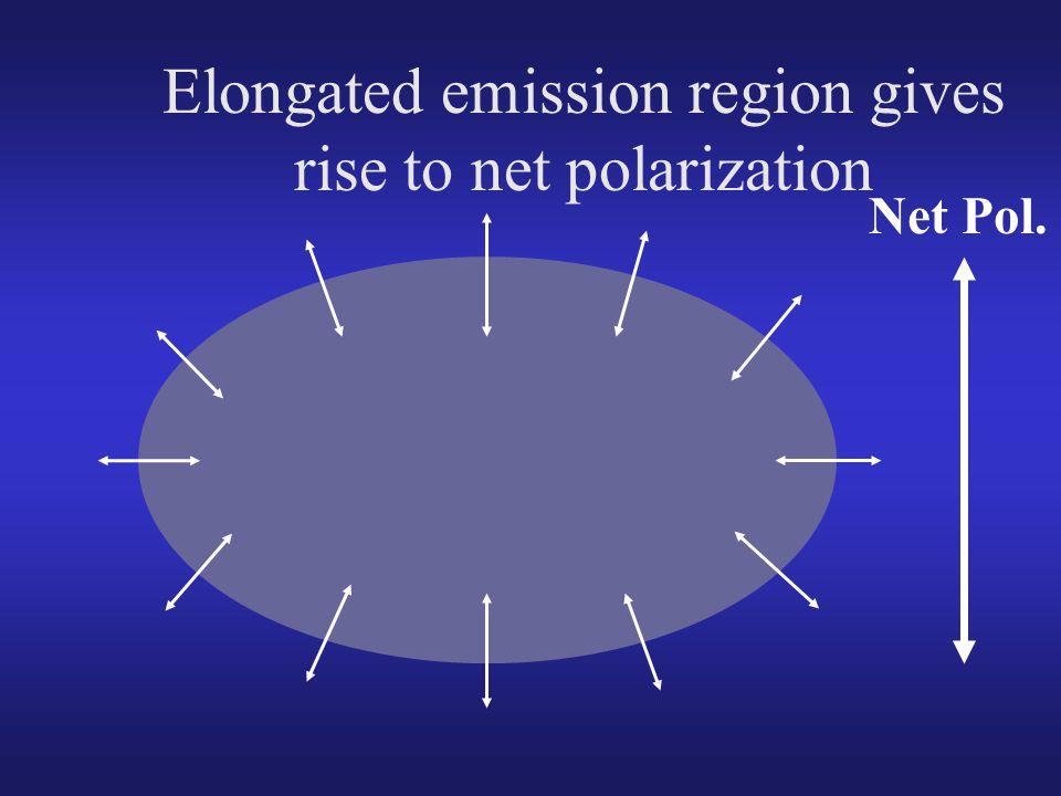 Elongated emission region gives rise to net polarization Net Pol.