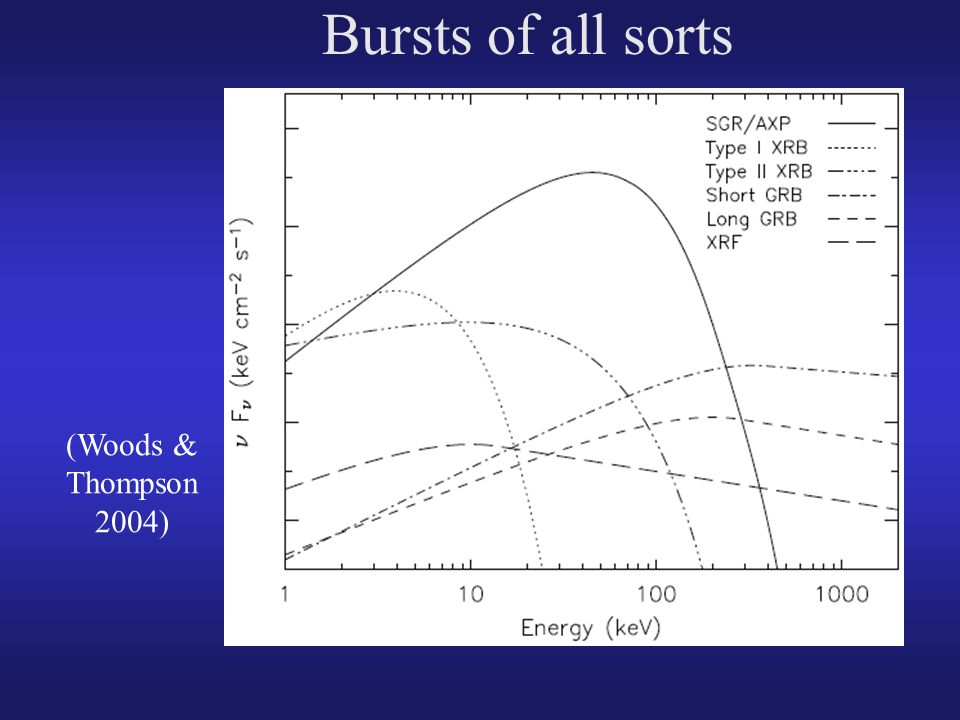 Bursts of all sorts (Woods & Thompson 2004)