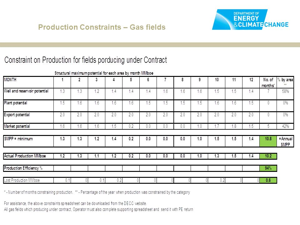 Production Constraints – Gas fields