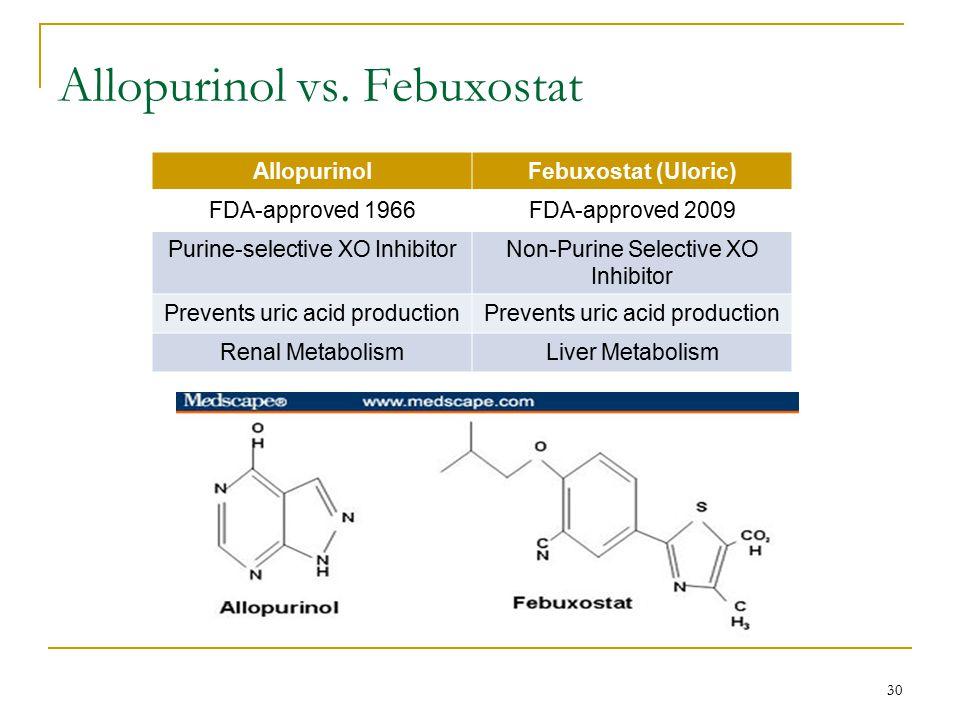 Allopurinol vs. Febuxostat AllopurinolFebuxostat (Uloric) FDA-approved 1966FDA-approved 2009 Purine-selective XO InhibitorNon-Purine Selective XO Inhi