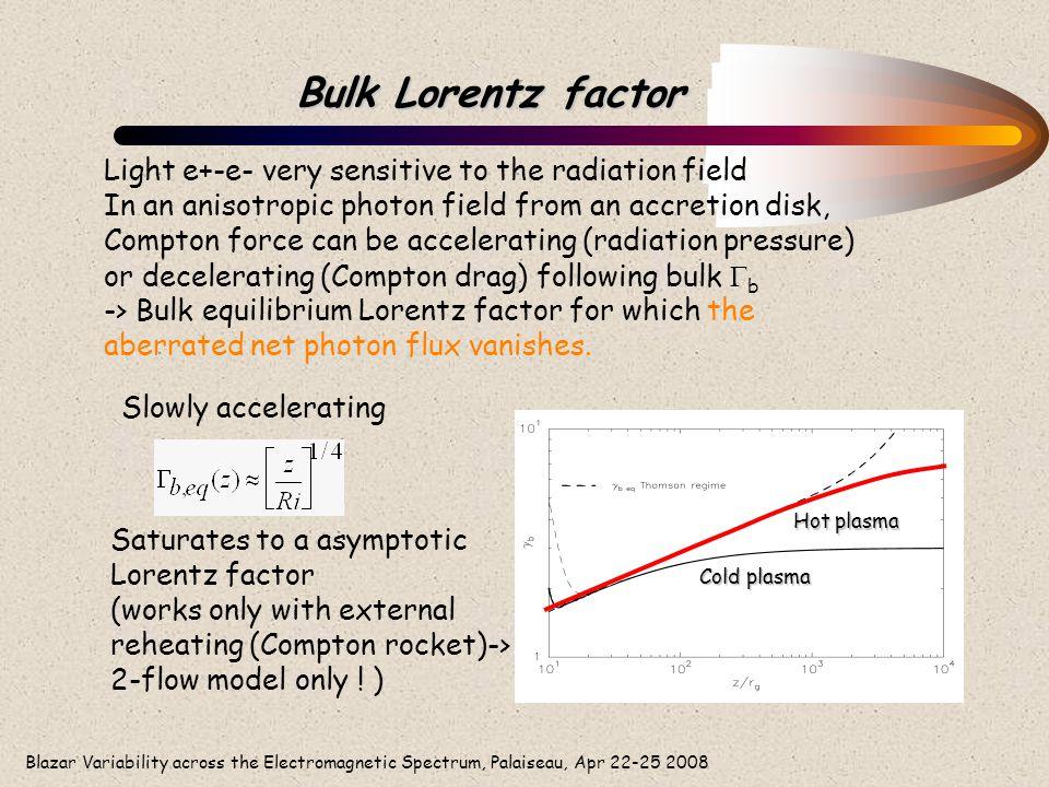 Blazar Variability across the Electromagnetic Spectrum, Palaiseau, Apr 22-25 2008 Bulk Lorentz factor Light e+-e- very sensitive to the radiation fiel