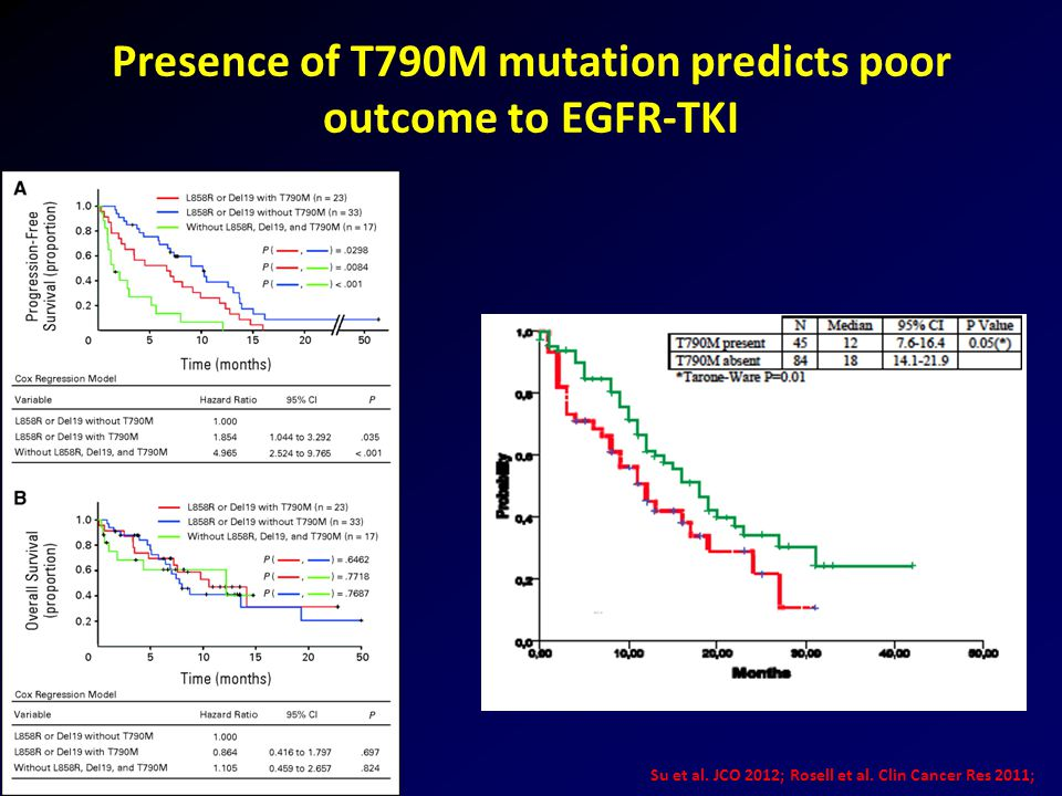 Presence of T790M mutation predicts poor outcome to EGFR-TKI Su et al. JCO 2012; Rosell et al. Clin Cancer Res 2011;