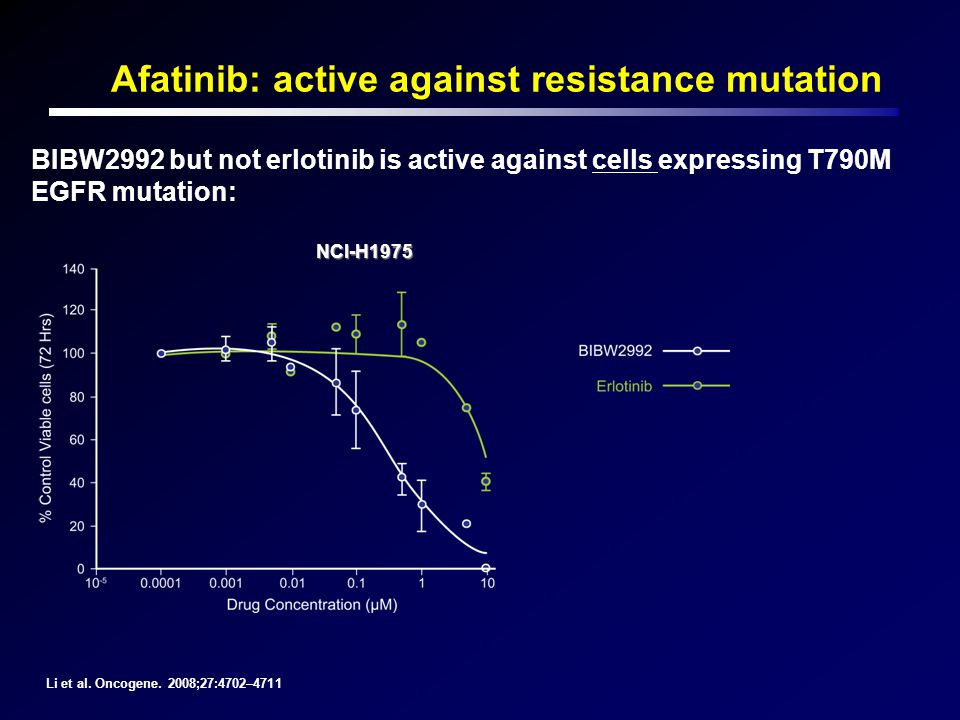 Afatinib: active against resistance mutation BIBW2992 but not erlotinib is active against cells expressing T790M EGFR mutation: Li et al. Oncogene. 20