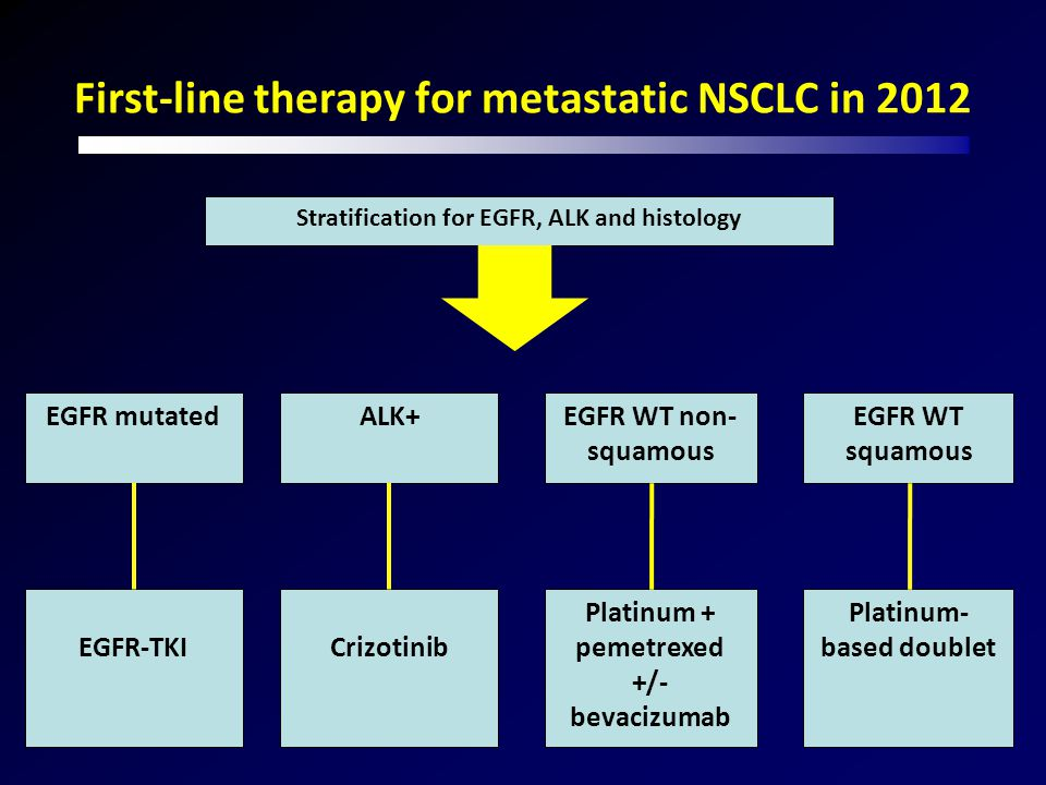First-line therapy for metastatic NSCLC in 2012 Stratification for EGFR, ALK and histology EGFR mutatedEGFR WT non- squamous EGFR WT squamous EGFR-TKI