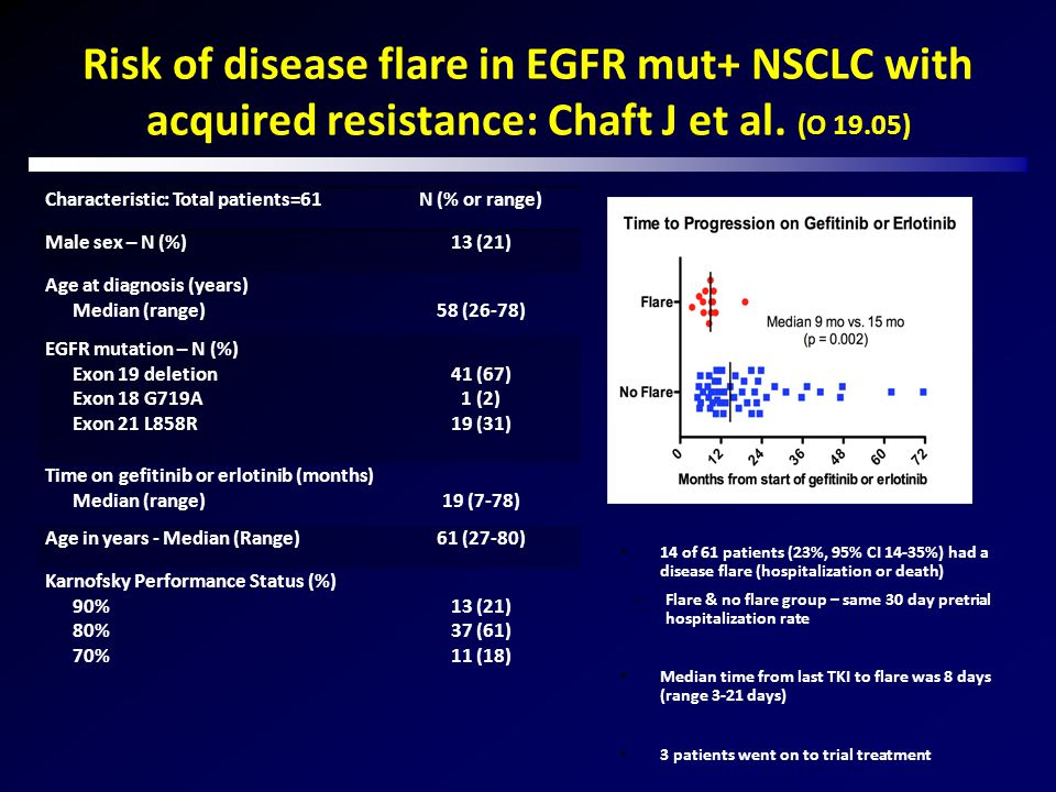 Risk of disease flare in EGFR mut+ NSCLC with acquired resistance: Chaft J et al. (O 19.05) Characteristic: Total patients=61N (% or range) Male sex –