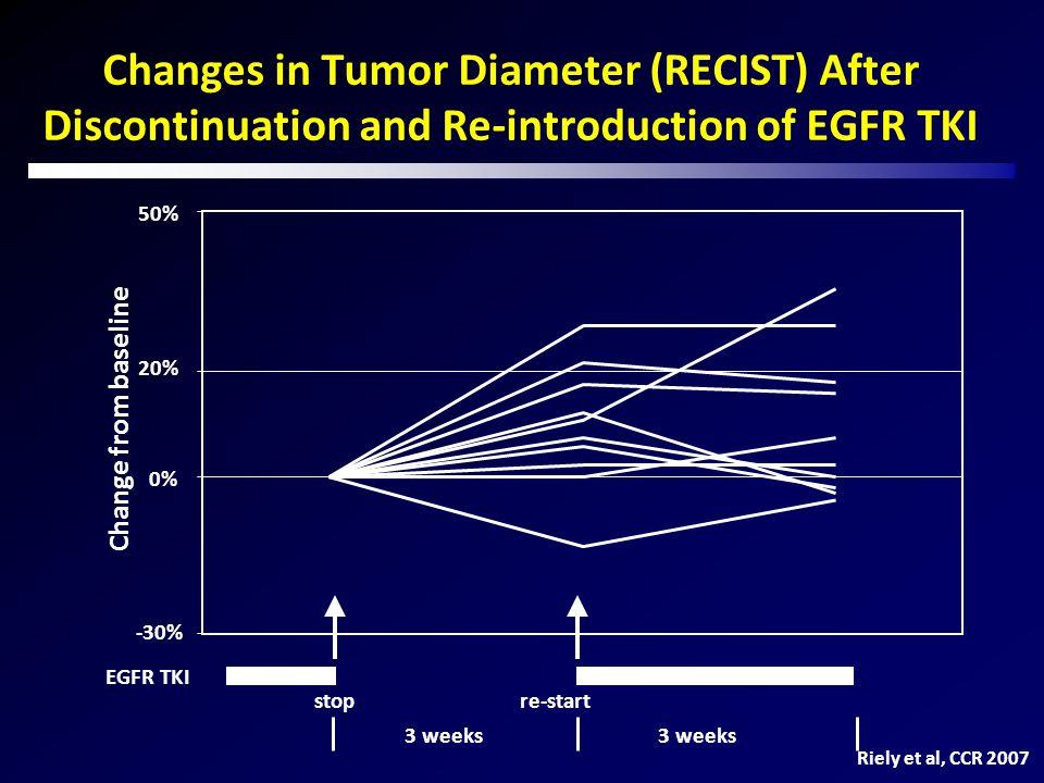 Mechanisms responsible for EGFR-TKI resistance Sequist et al, Science Transl Med 2011