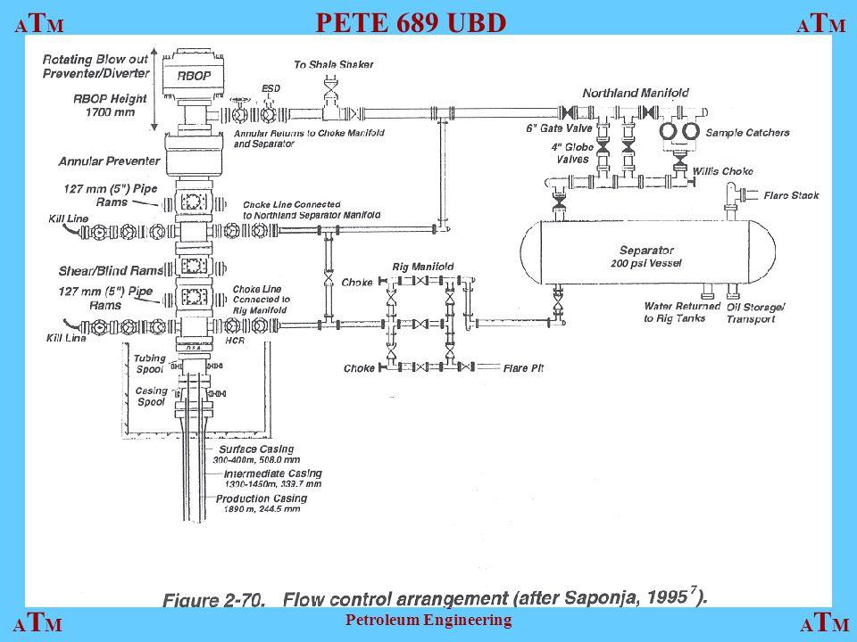 ATMATM PETE 689 UBD ATMATM ATMATMATMATM Harold Vance Department of Petroleum Engineering Fig. 2.70