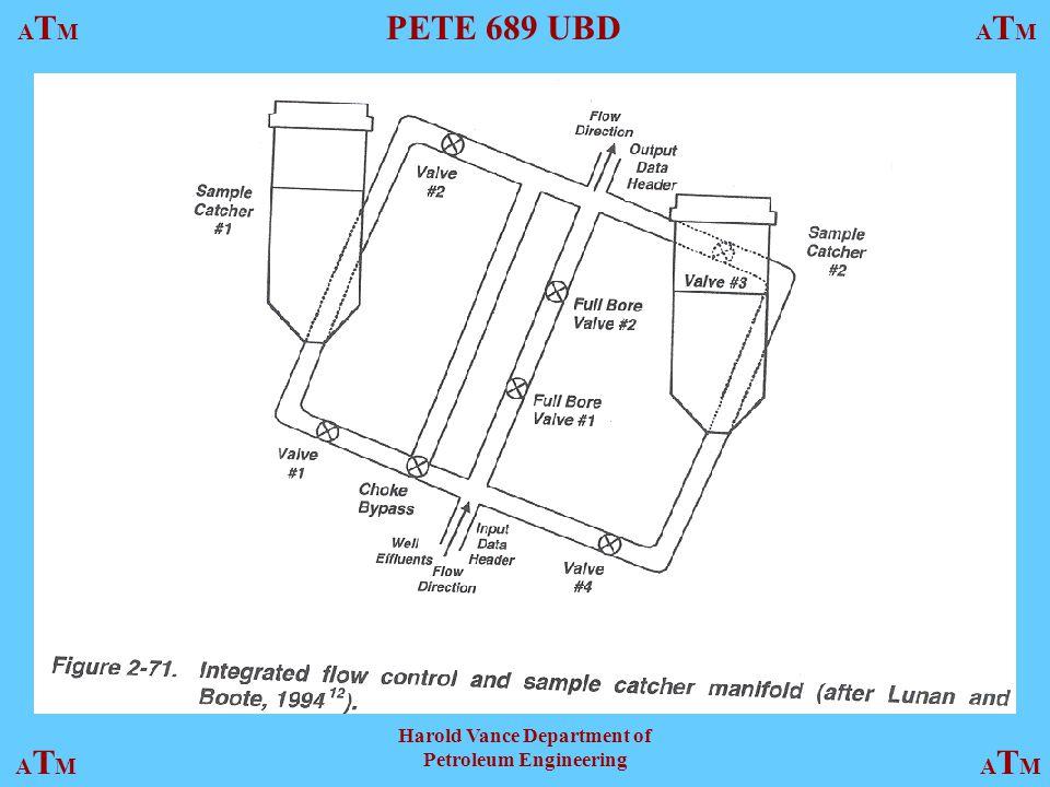 ATMATM PETE 689 UBD ATMATM ATMATMATMATM Harold Vance Department of Petroleum Engineering Fig. 2.71