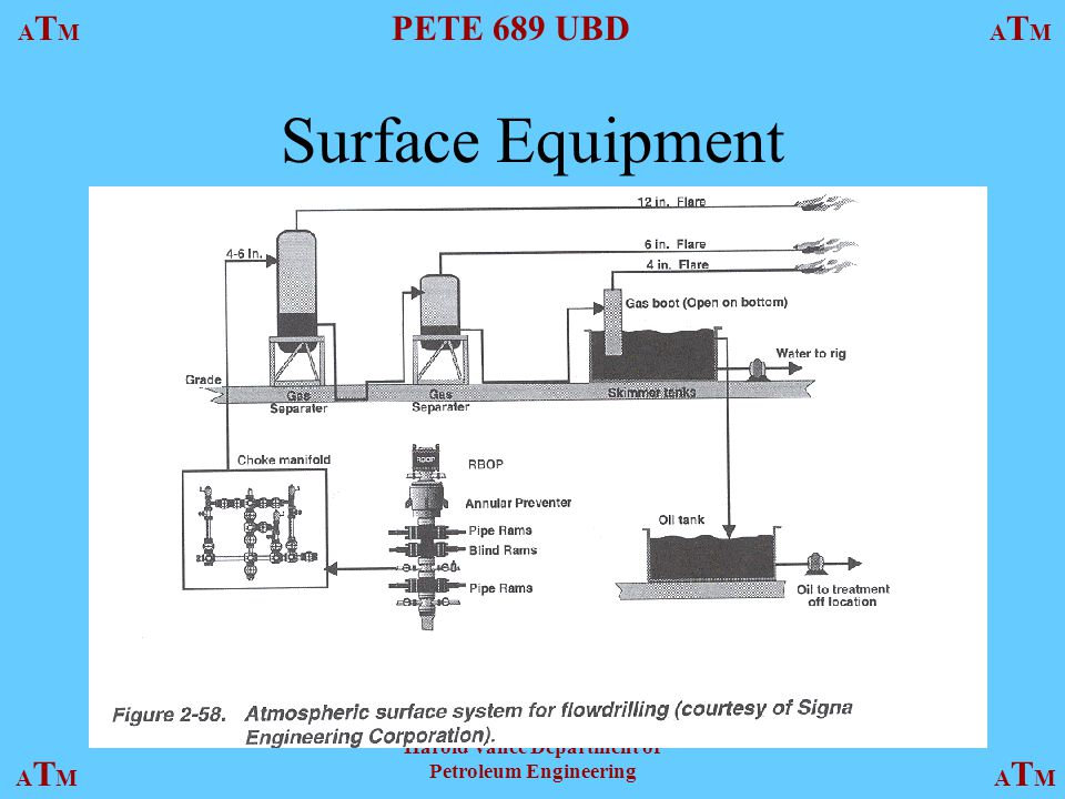 ATMATM PETE 689 UBD ATMATM ATMATMATMATM Harold Vance Department of Petroleum Engineering Mudcap Drilling Utilized with uncontrollable loss of circulation during flowdrilling operations.