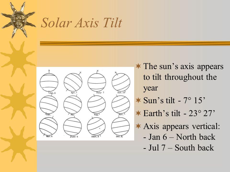 Solar Axis Tilt  The sun's axis appears to tilt throughout the year  Sun's tilt - 7° 15'  Earth's tilt - 23° 27'  Axis appears vertical: - Jan 6 – North back - Jul 7 – South back