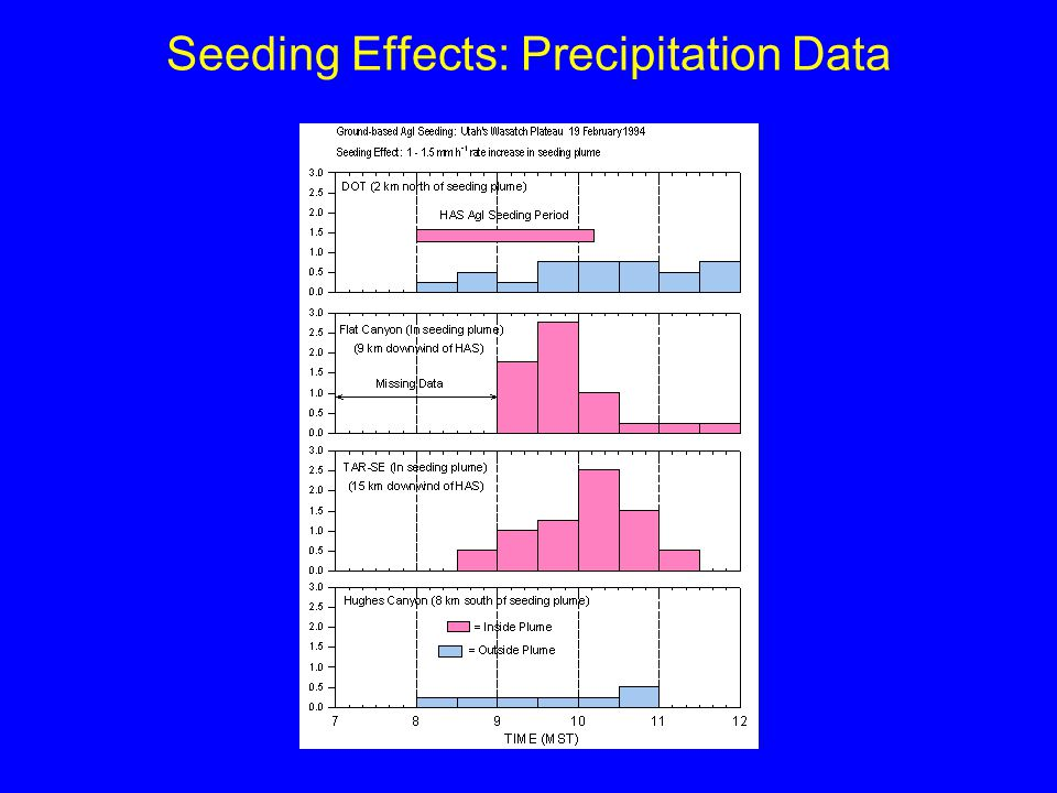 Seeding Effects: Precipitation Data