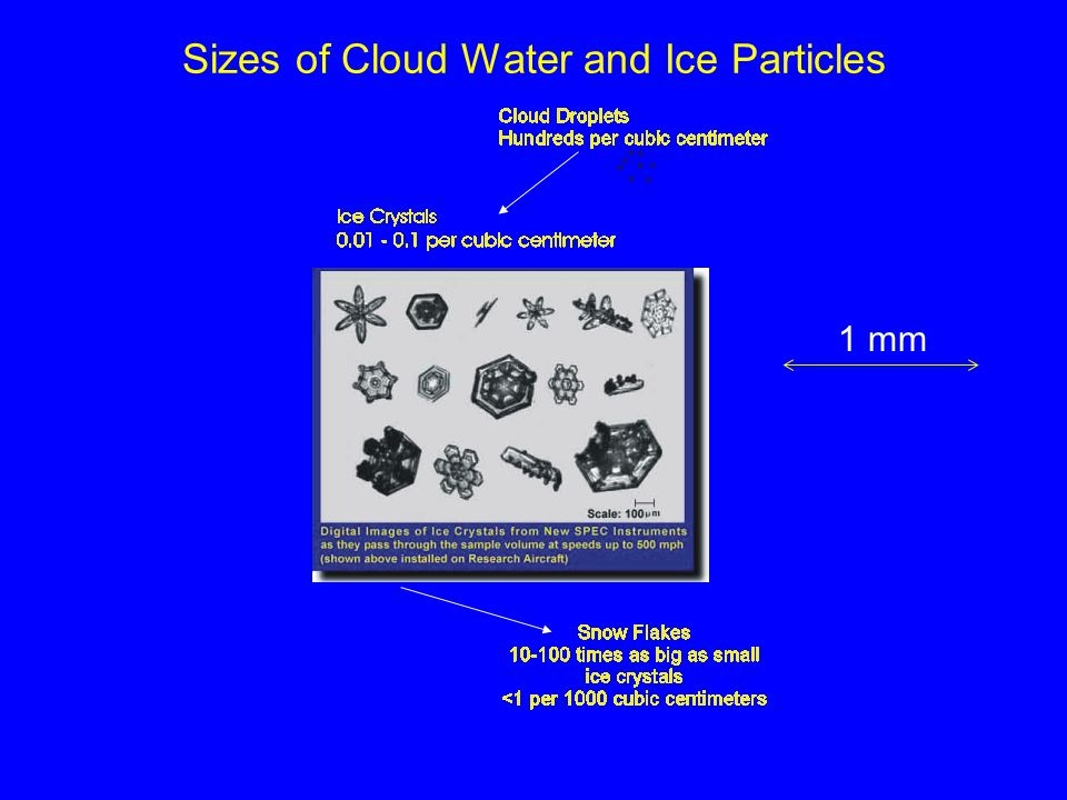 Sizes of Cloud Water and Ice Particles 1 mm