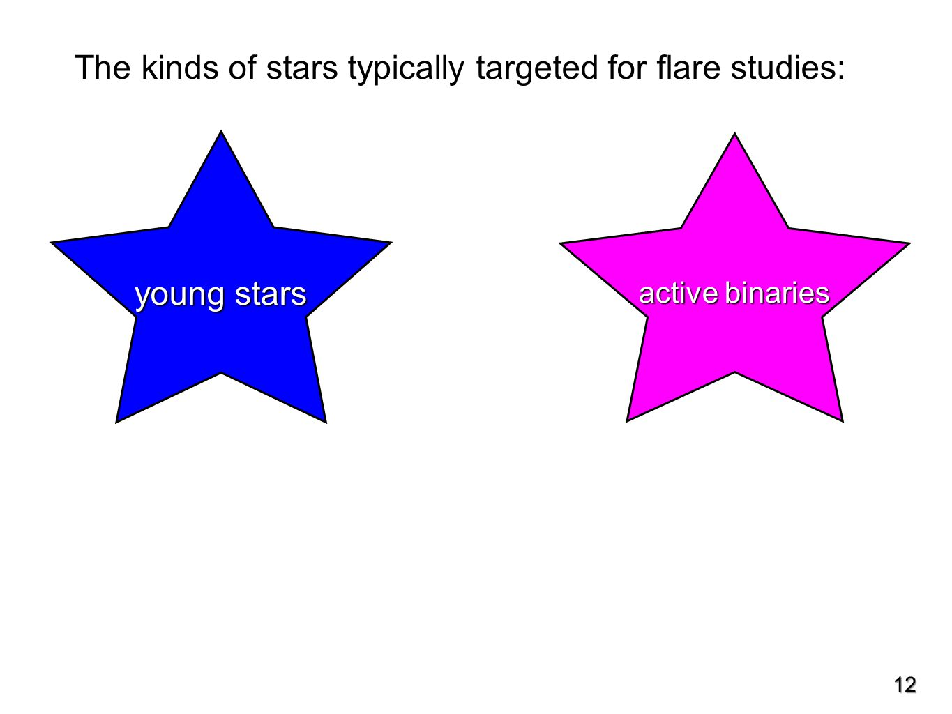 The kinds of stars typically targeted for flare studies: young stars active binaries 12