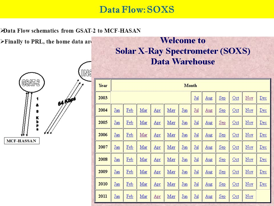 Data Flow: SOXS  Data Flow schematics from GSAT-2 to MCF-HASAN  Finally to PRL, the home data archive server( www.prl.res.in/~soxs-data ) www.prl.re
