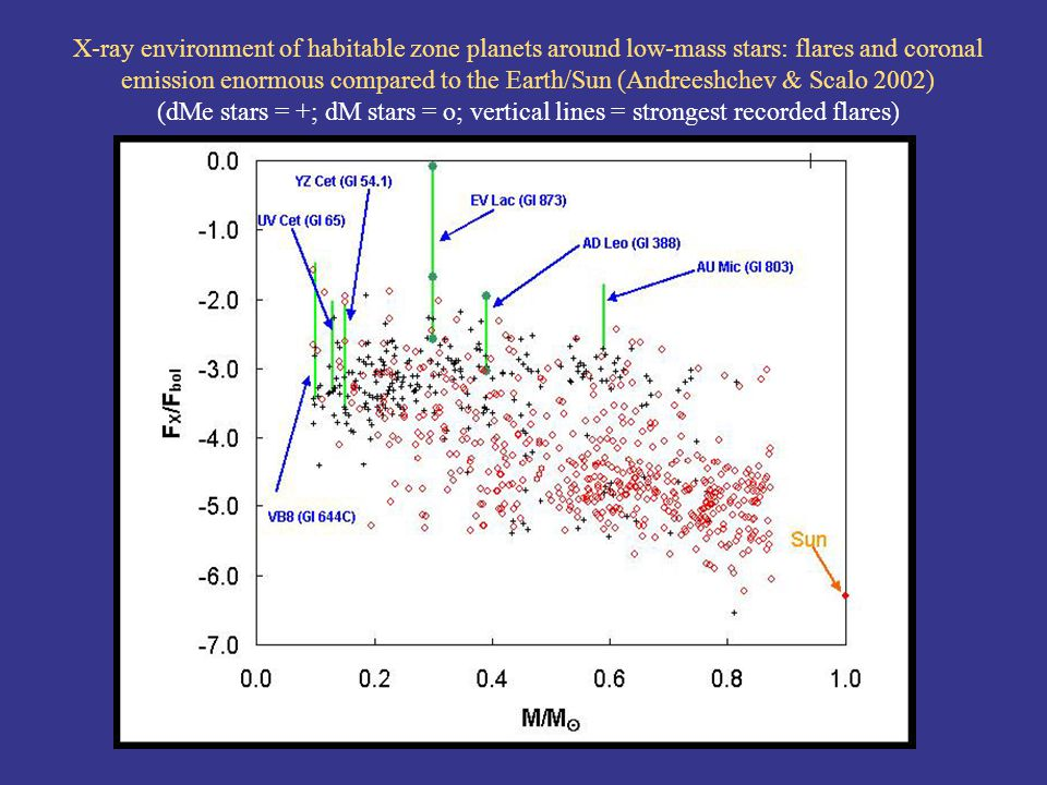 X-ray environment of habitable zone planets around low-mass stars: flares and coronal emission enormous compared to the Earth/Sun (Andreeshchev & Scalo 2002) (dMe stars = +; dM stars = o; vertical lines = strongest recorded flares)