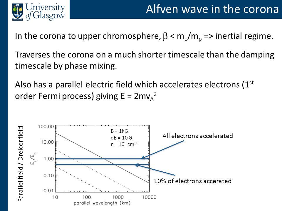 Alfven wave in the corona In the corona to upper chromosphere,  inertial regime.