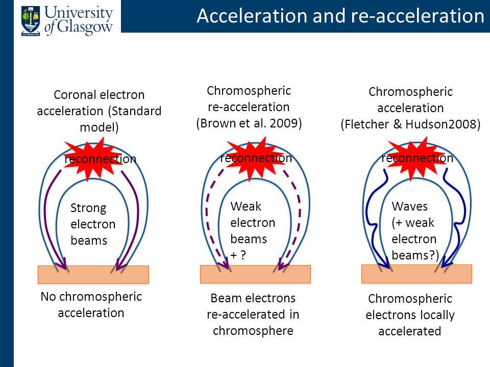 Acceleration and re-acceleration Coronal electron acceleration (Standard model) Chromospheric re-acceleration (Brown et al.