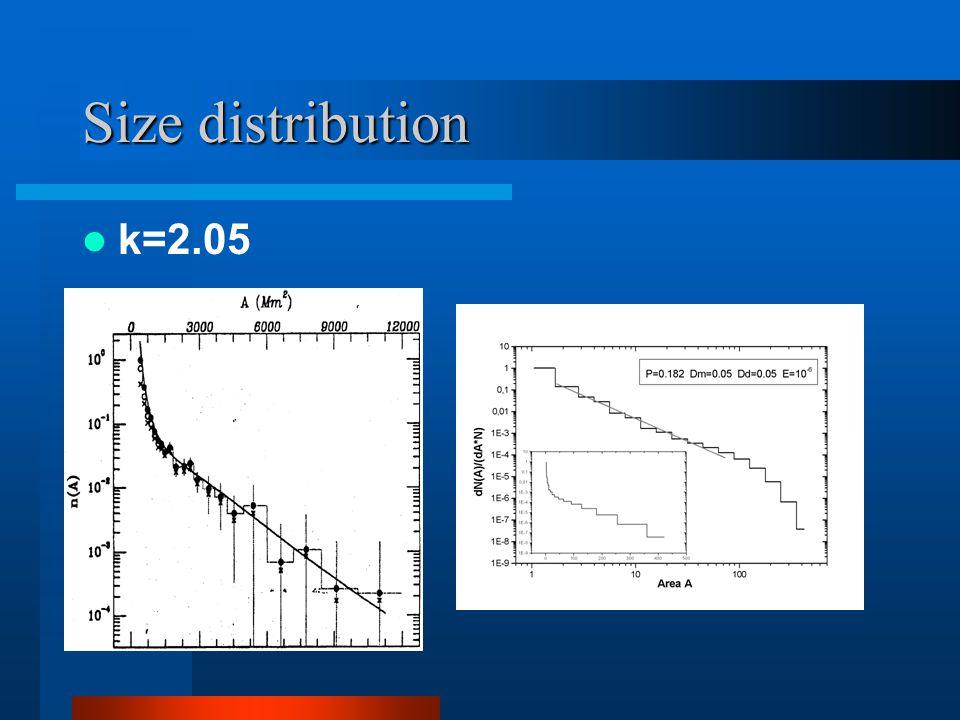 Size distribution k=2.05