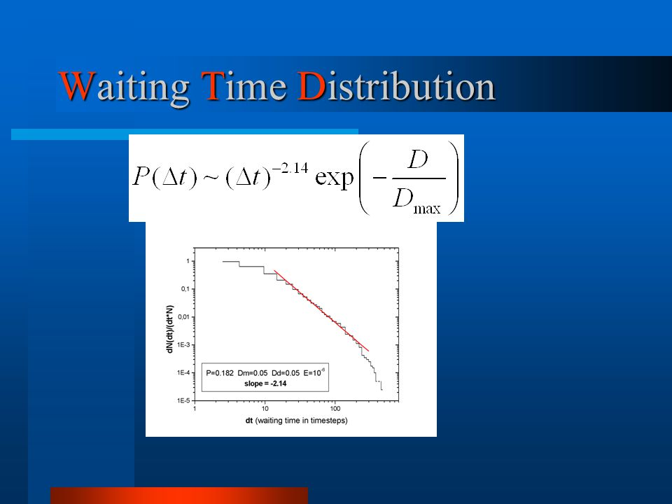 Waiting Time Distribution