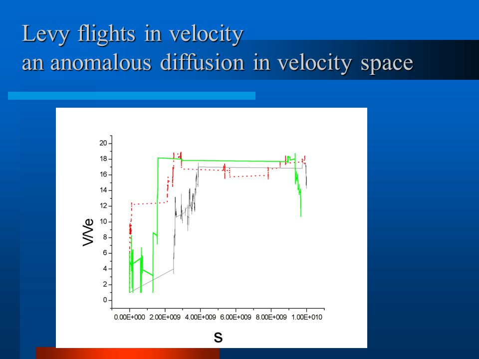 Levy flights in velocity an anomalous diffusion in velocity space