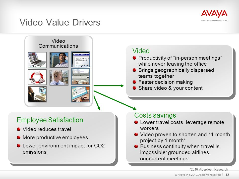 Video Value Drivers Employee Satisfaction Video reduces travel More productive employees Lower environment impact for CO2 emissions Video Productivity of in-person meetings while never leaving the office Brings geographically dispersed teams together Faster decision making Share video & your content Costs savings Lower travel costs, leverage remote workers Video proven to shorten and 11 month project by 1 month* Business continuity when travel is impossible: grounded airlines, concurrent meetings Video Communications *2010 Aberdeen Research © Avaya Inc.
