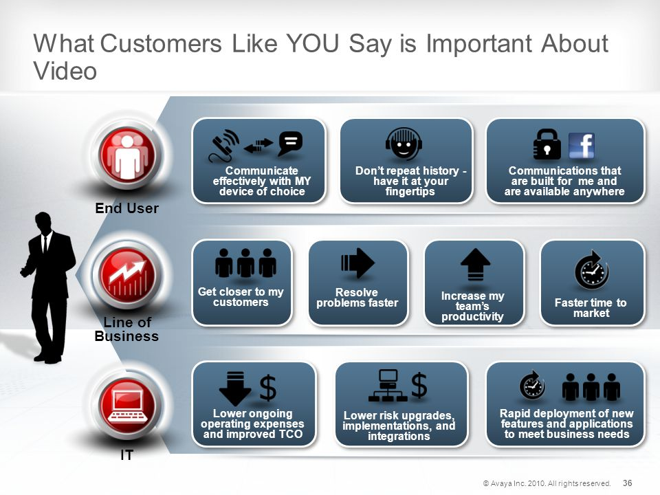 What Customers Like YOU Say is Important About Video End User Line of Business IT Communicate effectively with MY device of choice Communications that are built for me and are available anywhere Don't repeat history - have it at your fingertips Resolve problems faster Increase my team's productivity Get closer to my customers Faster time to market Rapid deployment of new features and applications to meet business needs Lower risk upgrades, implementations, and integrations Lower ongoing operating expenses and improved TCO © Avaya Inc.
