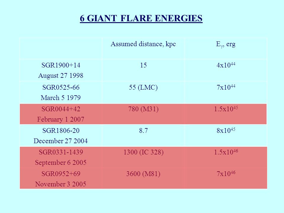 6 GIANT FLARE ENERGIES Assumed distance, kpcE γ, erg SGR1900+14 August 27 1998 154x10 44 SGR0525-66 March 5 1979 55 (LMC)7x10 44 SGR0044+42 February 1 2007 780 (M31)1.5x10 45 SGR1806-20 December 27 2004 8.78x10 45 SGR0331-1439 September 6 2005 1300 (IC 328)1.5x10 46 SGR0952+69 November 3 2005 3600 (M81)7x10 46