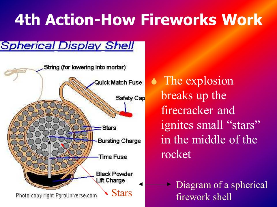 4th Action-How Fireworks Work S The explosion breaks up the firecracker and ignites small stars in the middle of the rocket Stars Diagram of a spherical firework shell