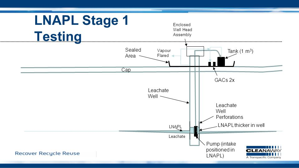 LNAPL Stage 1 Testing Vapour Flared Cap LNAPL Sealed Area Tank (1 m 3 ) GACs 2x Enclosed Well Head Assembly Leachate Leachate Well Leachate Well Perforations LNAPL thicker in well Pump (intake positioned in LNAPL)