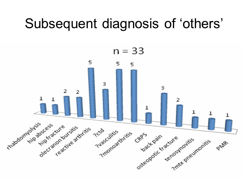 Subsequent diagnosis of 'others'