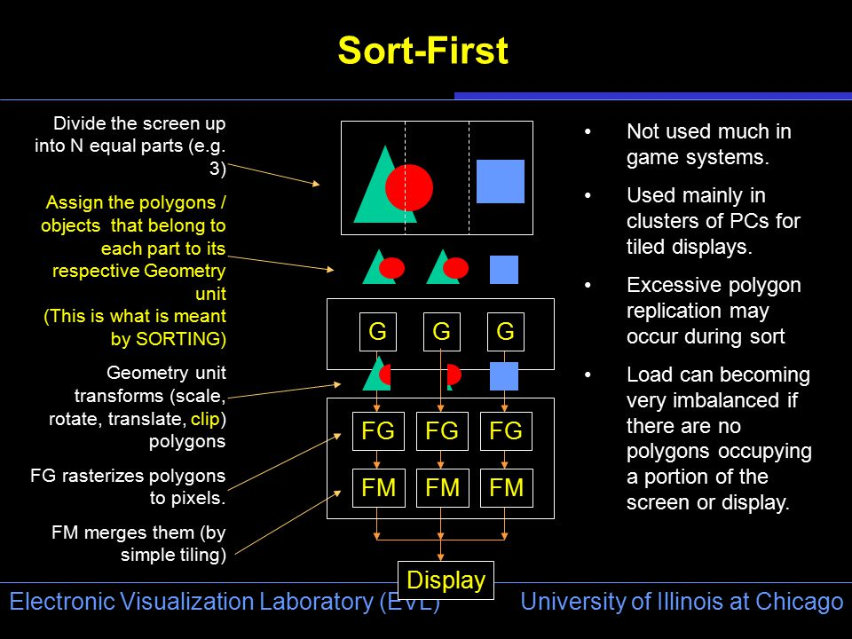 University of Illinois at Chicago Electronic Visualization Laboratory (EVL) Sort-First Divide the screen up into N equal parts (e.g. 3) Assign the pol