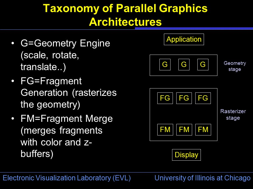 University of Illinois at Chicago Electronic Visualization Laboratory (EVL) Taxonomy of Parallel Graphics Architectures G=Geometry Engine (scale, rotate, translate..) FG=Fragment Generation (rasterizes the geometry) FM=Fragment Merge (merges fragments with color and z- buffers) Display Application FG FM GGG Rasterizer stage Geometry stage