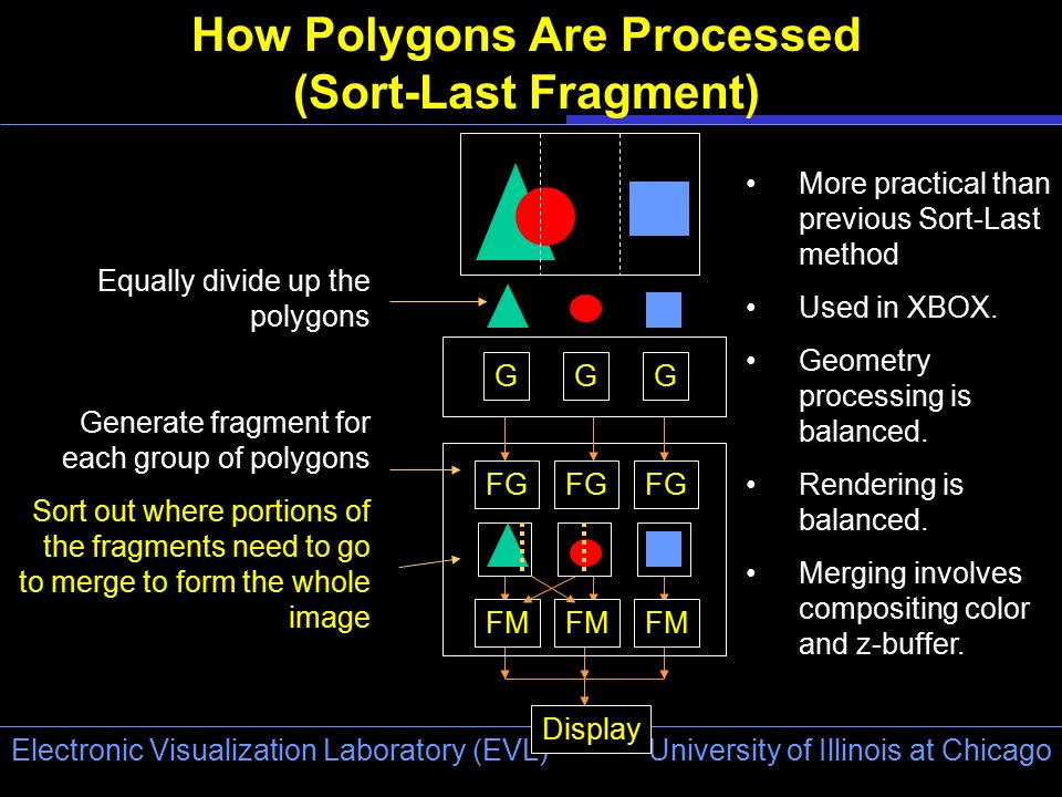 University of Illinois at Chicago Electronic Visualization Laboratory (EVL) How Polygons Are Processed (Sort-Last Fragment) FG FM GGG Display Equally