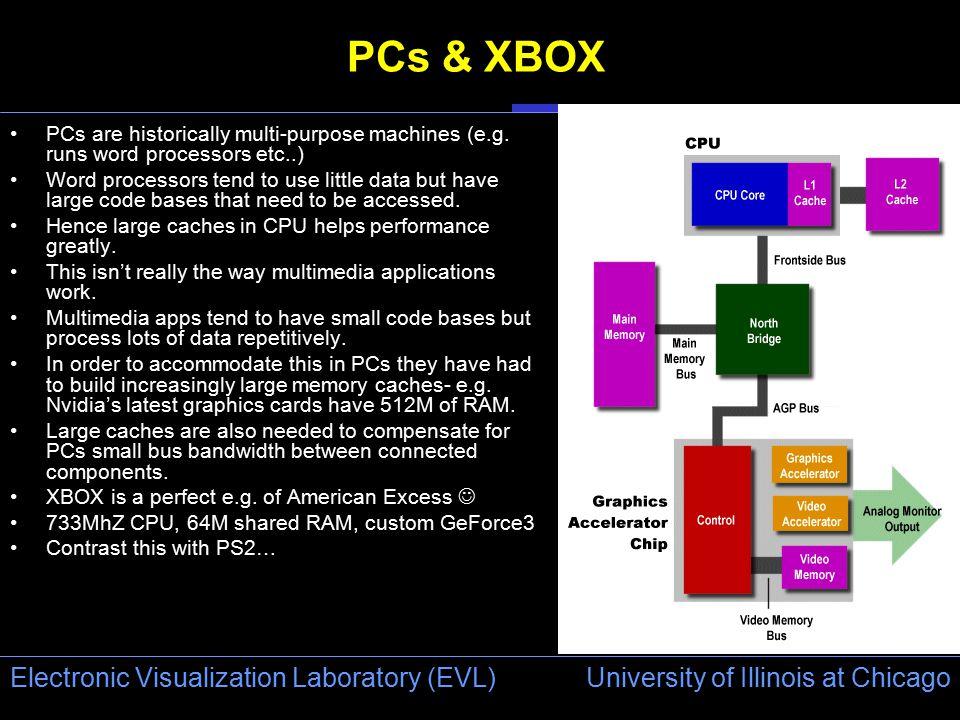 University of Illinois at Chicago Electronic Visualization Laboratory (EVL) PCs & XBOX PCs are historically multi-purpose machines (e.g.