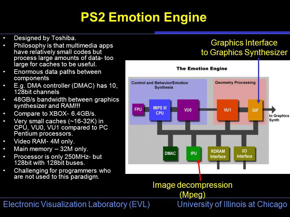 University of Illinois at Chicago Electronic Visualization Laboratory (EVL) PS2 Emotion Engine Designed by Toshiba.