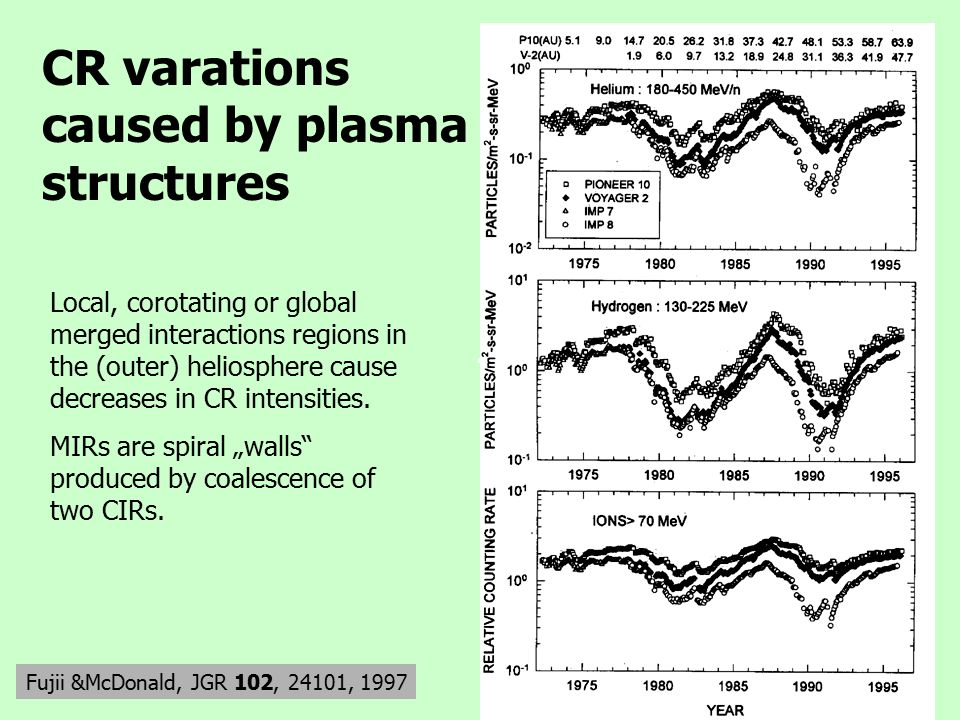 CR varations caused by plasma structures Fujii &McDonald, JGR 102, 24101, 1997 Local, corotating or global merged interactions regions in the (outer) heliosphere cause decreases in CR intensities.
