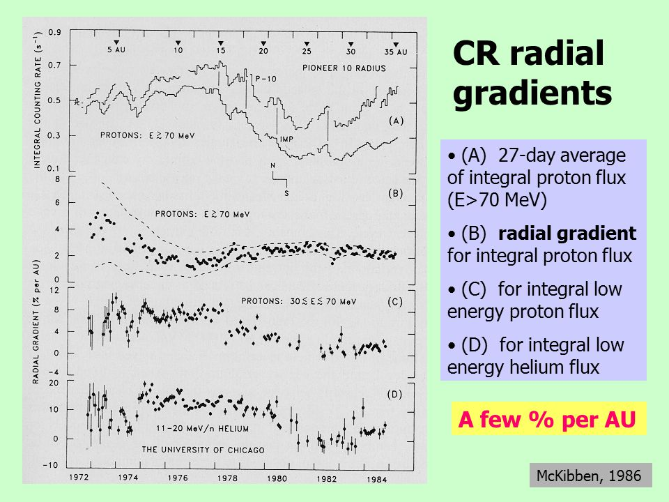 CR radial gradients McKibben, 1986 (A) 27-day average of integral proton flux (E>70 MeV) (B) radial gradient for integral proton flux (C) for integral low energy proton flux (D) for integral low energy helium flux A few % per AU