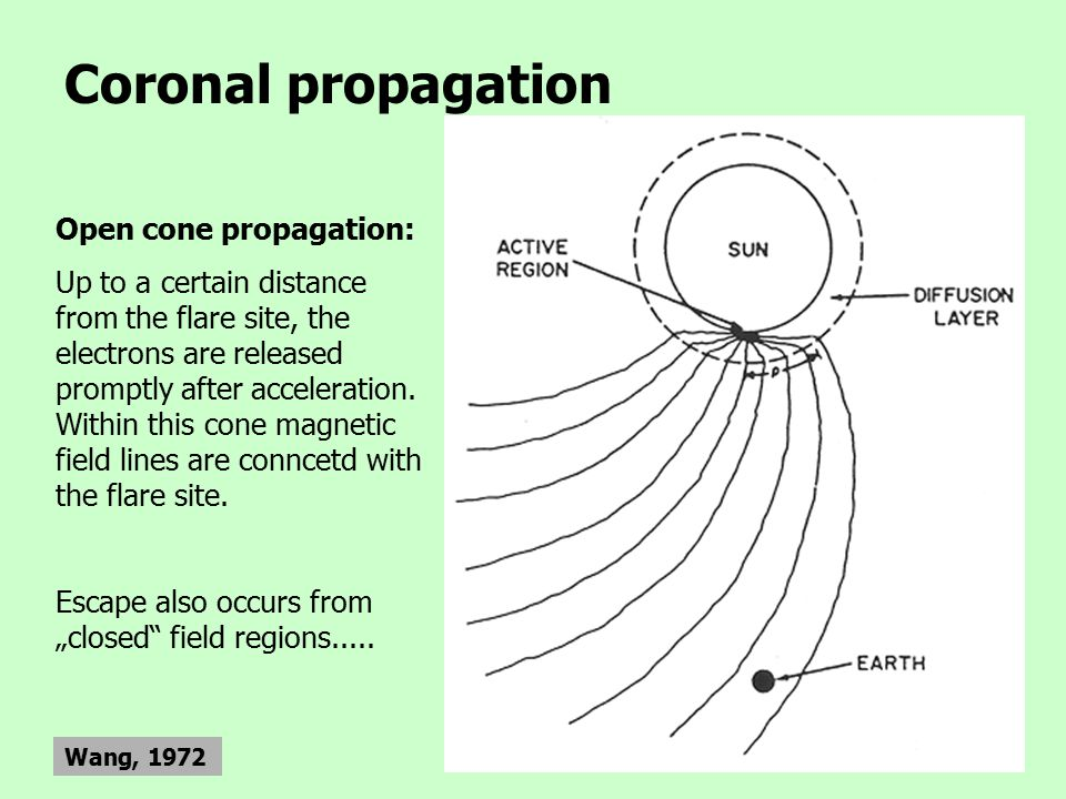 Coronal propagation Wang, 1972 Open cone propagation: Up to a certain distance from the flare site, the electrons are released promptly after acceleration.