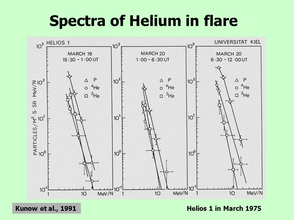 Spectra of Helium in flare Kunow et al., 1991Helios 1 in March 1975