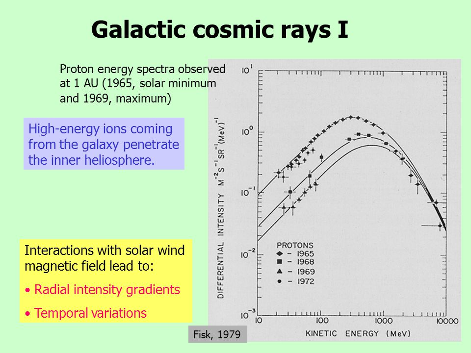 Galactic cosmic rays I Fisk, 1979 Proton energy spectra observed at 1 AU (1965, solar minimum and 1969, maximum) High-energy ions coming from the galaxy penetrate the inner heliosphere.